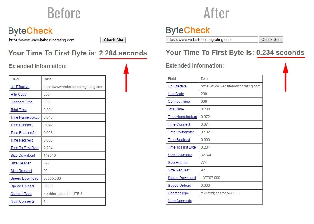 bytecheck test before and after