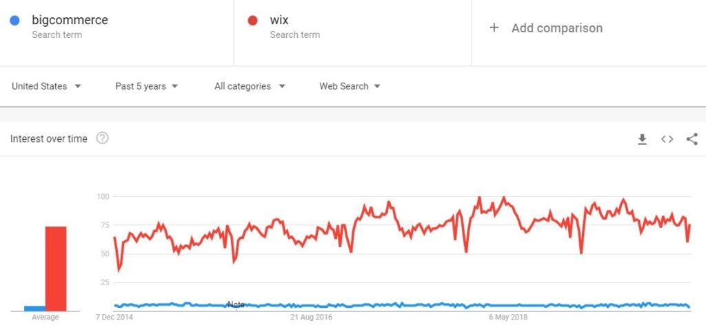 bigcommerce vs wix