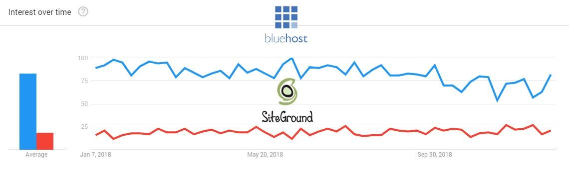 Bluehost SiteGround Google Trends