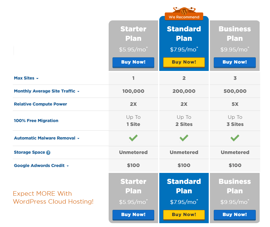 hostgator pinamamahalaang WordPress cloud hosting