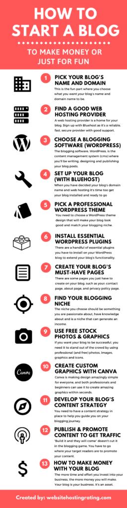 블로그 시작 방법 - 인포 그래픽
