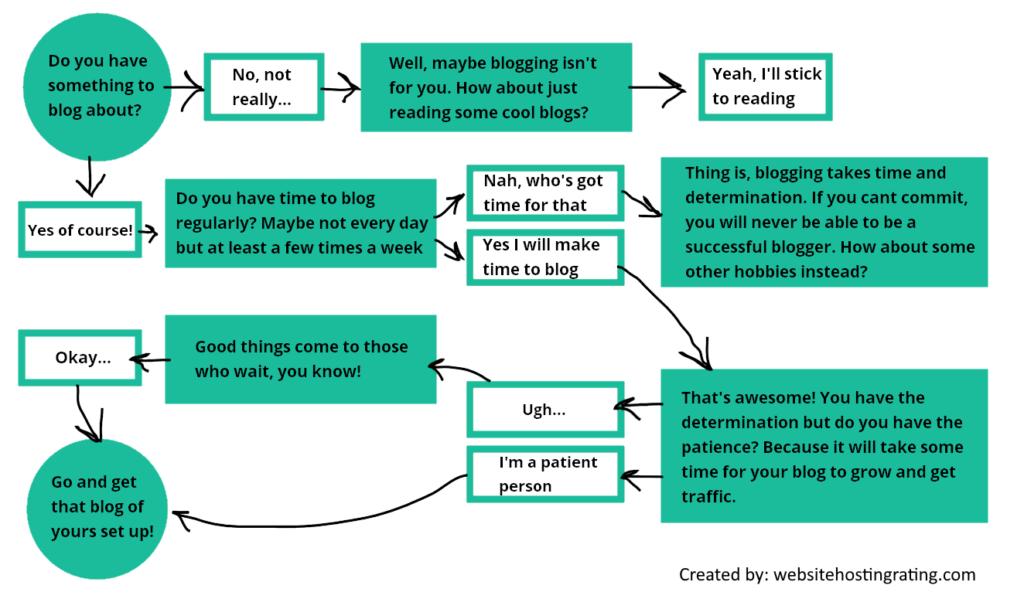 성공적인 블로그를 시작하는 방법