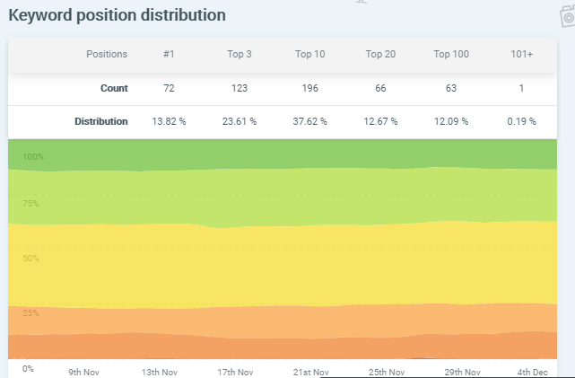 keyword position distribution