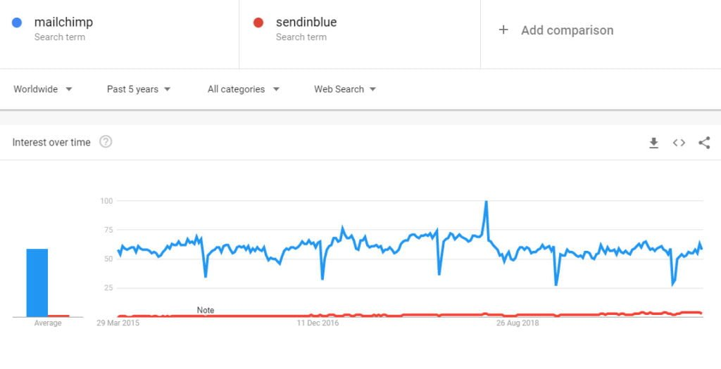 mailchimp vs sendinblue tendenze google