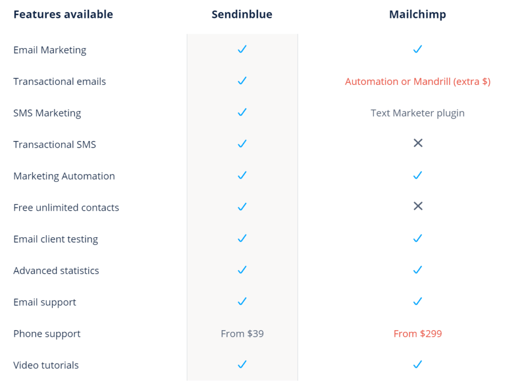 perbandingan rancangan mailchimp vs sendinblue