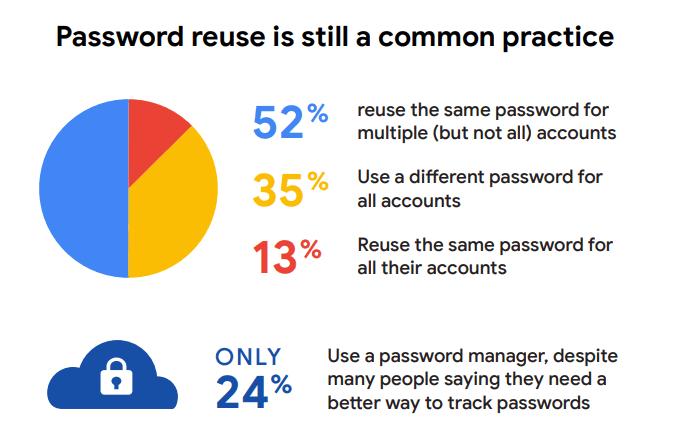 人們重複使用密碼