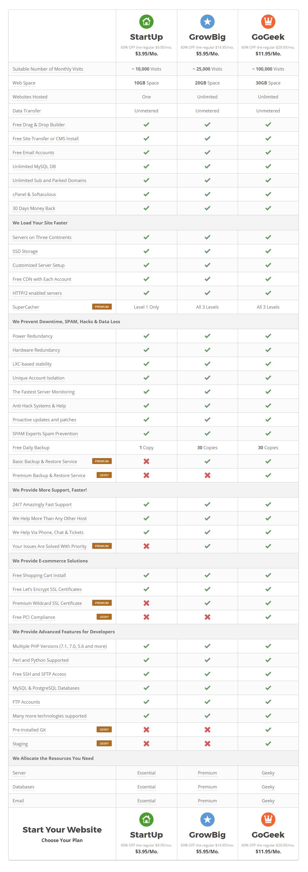 siteground hosting planer