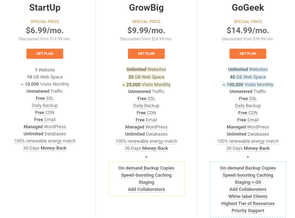 Cennik hostingu współdzielonego siteground