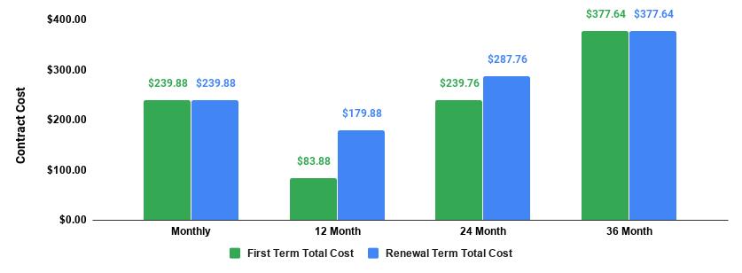 całkowity koszt planu uruchamiania siteground