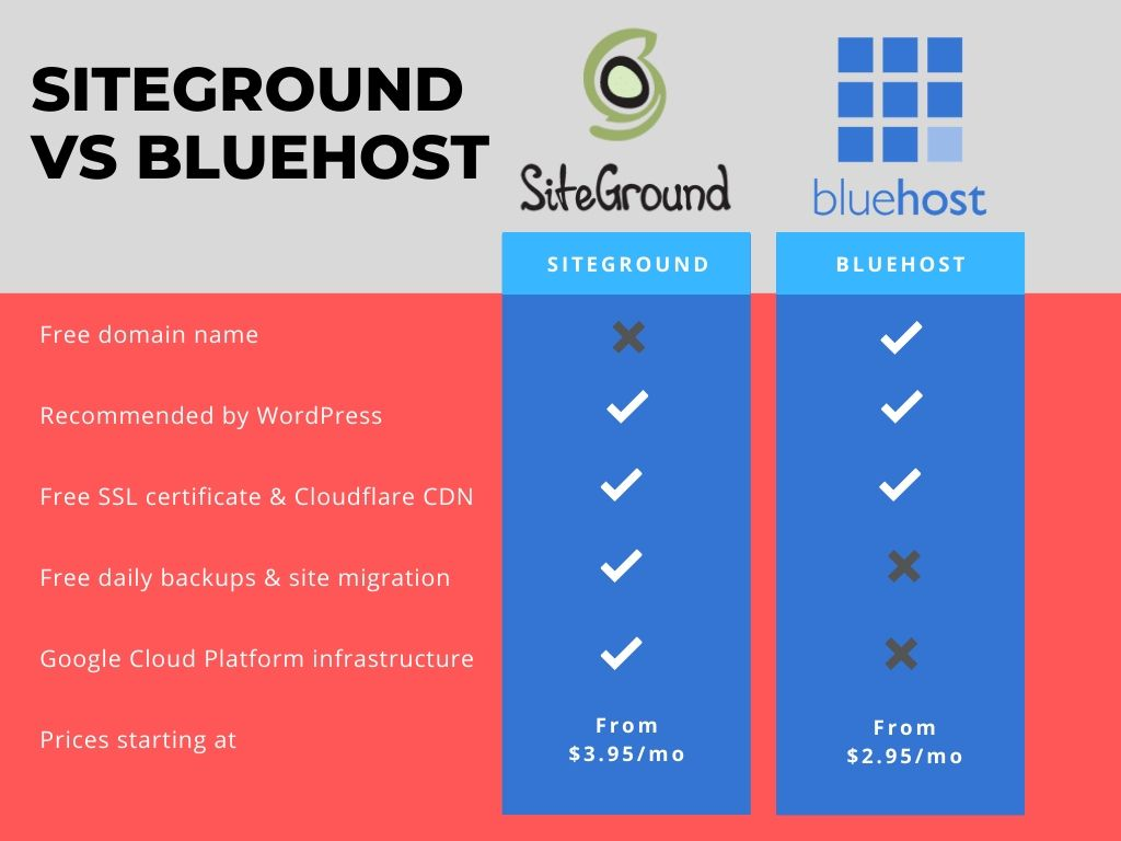 confronto siteground vs bluehost