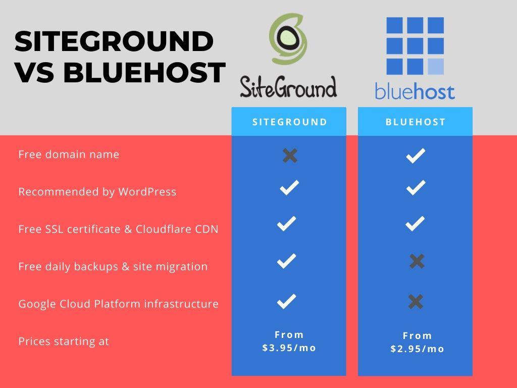 siteground vs. bluehost sammenligning