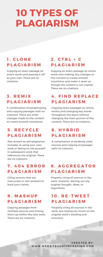 Ang 10 mga uri ng plagiarism - infographic