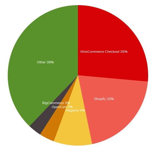 woocommerce使用情況統計