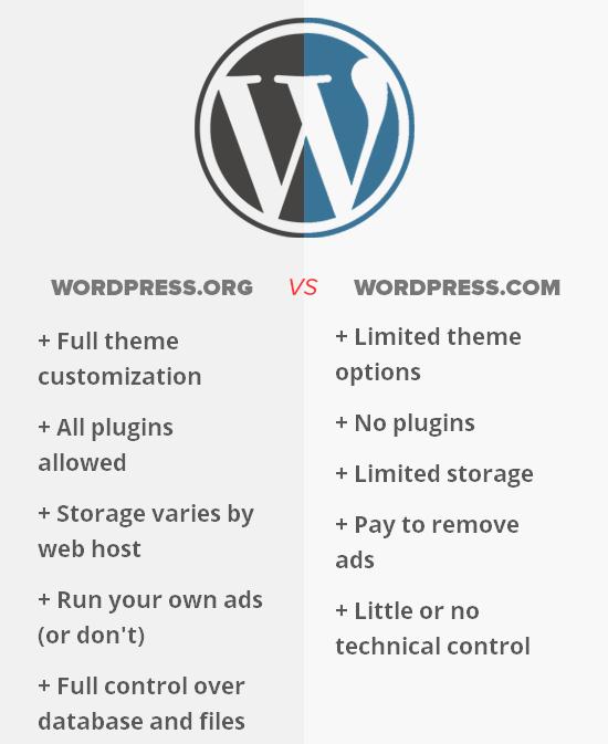 wordpress.org 대 wordpress.COM