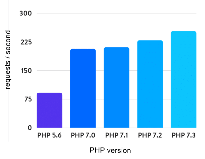 wordpress php version