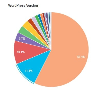 WordPress-Version Statistiken